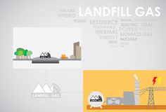 Landfill gas energy. Generate to electricity Stock Photo