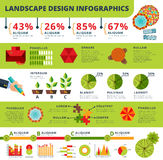 Landscape and gardens design infographics report Royalty Free Stock Image