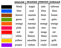 Language colors. Overview of colors in different languages Royalty Free Stock Photo