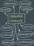 Language learning. Mind map - education doodle illustration Royalty Free Stock Photos