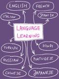 Language Royalty Free Stock Photos