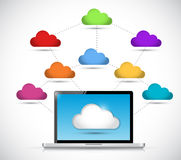 Laptop and cloud diagram connection. illustration Stock Photography