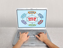Laptop with website Stock Photography