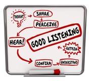 Las buenas palabras que escuchan que el organigrama del diagrama aprende cómo conservar aprenden stock de ilustración