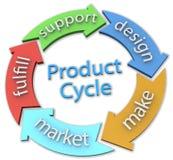 Flechas del ciclo de diseño de producto del negocio 5 ilustración del vector