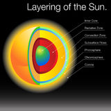 Layering of The Sun. An image of the 3d layers of the Sun Stock Photography