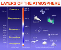 Layers of the Atmosphere Stock Photography