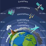 Layers of atmosphere infographic. Stock Photos