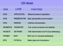 Open Systems Interconnection model. Layers of Open Systems Interconnection model Stock Images