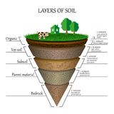 Layers of soil, education diagram. Mineral particles, sand, humus and stones, clay, template for banners, pages. Vector. Stock Photo