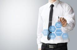 Le concept d'affaires, choisi investissent le marché boursier photo stock