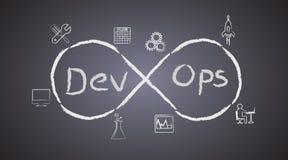Le concept de DevOps sur le fond de tableau noir, illustre le processus du développement de logiciel et les opérations fonctionne Images libres de droits