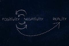 Le cycle des aspects positifs et négatifs jusqu'à la réalité est clair Images libres de droits