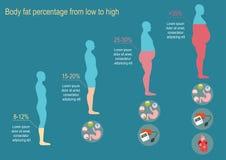 Le degré d'obésité Illustration de vecteur Photos libres de droits