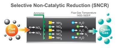 Le gaz en bois est un carburant de syngas qui peut être employé comme carburant pour le furnac Images libres de droits