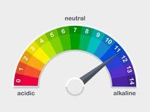 Le mètre d'échelle de valeur du pH pour les solutions acides et alcalines dirigent l'illustration illustration de vecteur