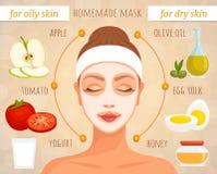 Le masque pour la peau différente dactylographie des ingrédients naturels Vecteur illustration stock