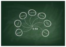 le modèle de mélange de la vente 7Ps avec a pu Diagram Images libres de droits