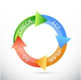 le plan font la conception d'illustration de cycle d'acte de contrôle image libre de droits