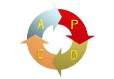 Le plan font le cercle d'acte de contrôle illustration stock