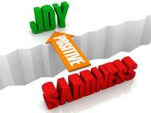 Le positif est le pont de la TRISTESSE à la JOIE. illustration libre de droits