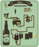 Le processus de brasserie de bière Photographie stock libre de droits