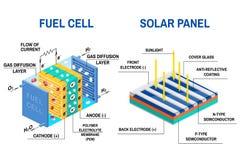 Le processus de la lumière de conversion à l'électricité et la pile à combustible diagram Photos stock