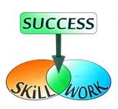 Le succès vient de la compétence et du travail illustration stock