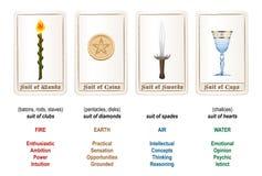 Le tarot adapte à des éléments de couleurs Images libres de droits