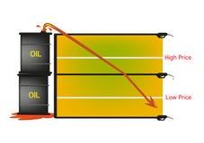 Le tonneau à huile évalue des plongeons à tout le bas de temps Photos libres de droits