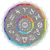 Le zodiaque signe/icône - roulez avec des couleurs et des mois Image stock