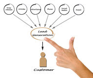 Lead generation. Presenting diagram of Lead generation royalty free stock photography