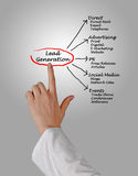 Lead generation Stock Photography