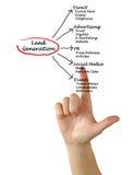 Lead generation Stock Image