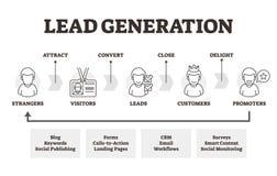 Lead generation vector illustration. Labeled marketing method explanation.