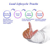 Lead Lifecycle Tracks Royalty Free Stock Photos