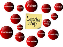 Leadership. Clear image of the leadership elements Stock Photography
