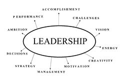 Leadership abstract Stock Photos