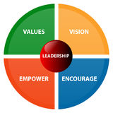 Leadership business diagram. Clear business diagram of the 4 leadership elements Stock Images