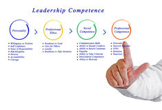 Leadership Competence. Presenting diagram of  Leadership Competence Stock Image