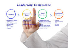Leadership Competence. Presenting diagram of Leadership Competence royalty free stock images