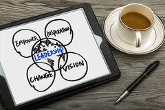 Leadership concept hand drawing on tablet pc Stock Image