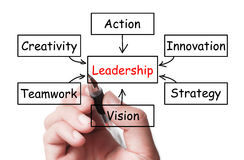 Leadership concept Stock Images
