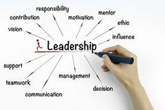 Leadership concept on a white background Royalty Free Stock Photo