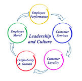 Leadership and Culture. Diagram of Leadership and Culture Stock Images