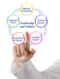 Leadership and Culture Stock Image