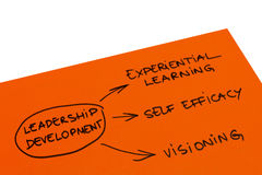 Leadership Development. Photo with the word map of leadership development stock photo