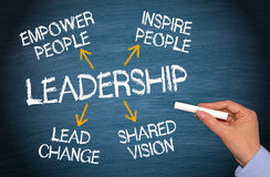 Leadership and essential qualities. Text 'leadership' in uppercase white letters on chalk board with arrows to associated qualities, empower people, inspire