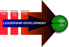 Leadership and Management Development Diagram Royalty Free Stock Photos