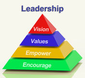 Leadership Pyramid Shows Vision Values Empowerment and Encourage Stock Image